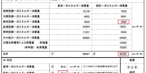 第12回 実績報告書の作成ポイント④ 施主支給品は領収書の原本で対応