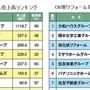 【住宅リフォーム売上ランキング2019】ランキング分析